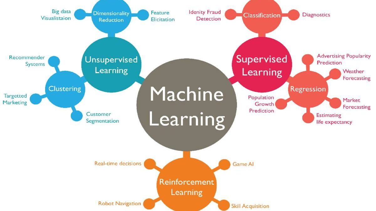 Machine Learning – What Is Machine Learning and Why It Matters