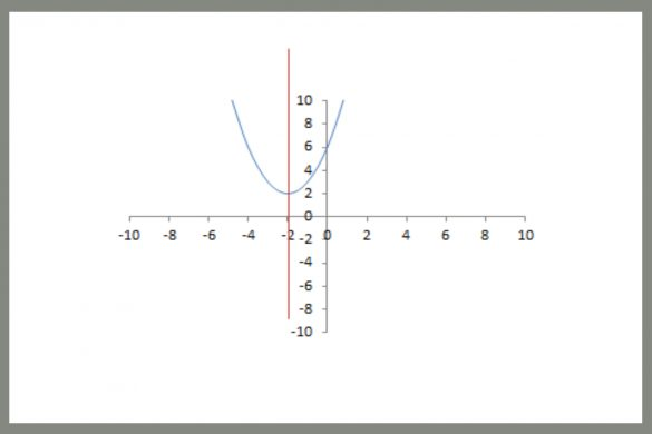 Utilization of Axis of Symmetry in General Mathematics